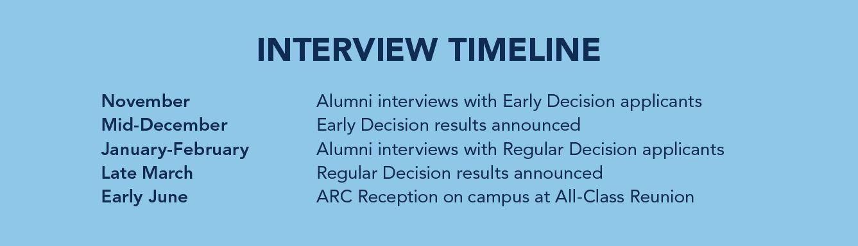 ARC Interview Timeline