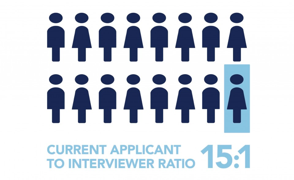 Student to Interviewer Ratio Grid