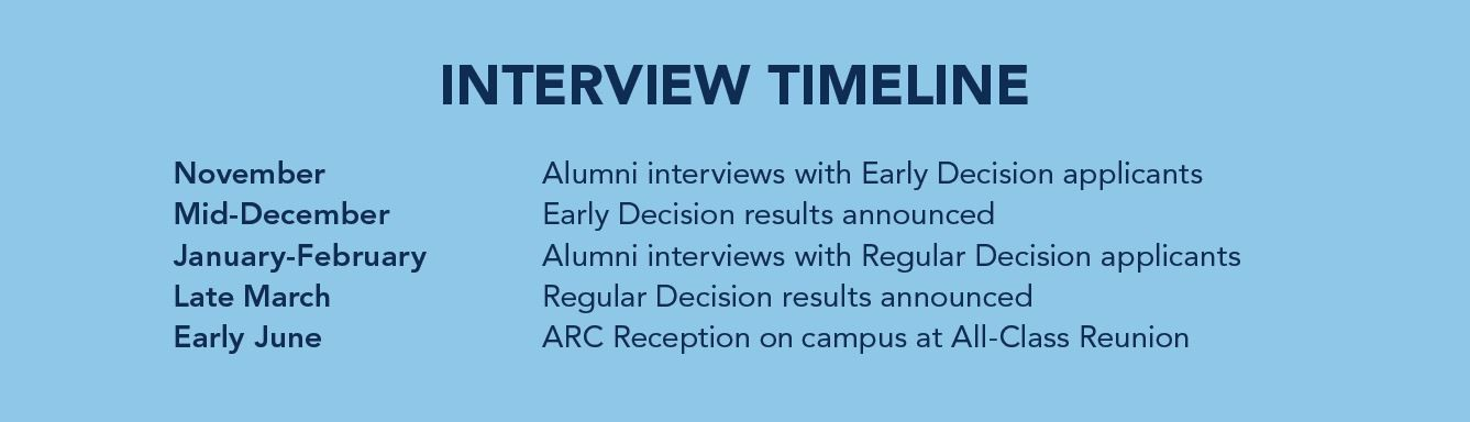 ARC Interview Timeline