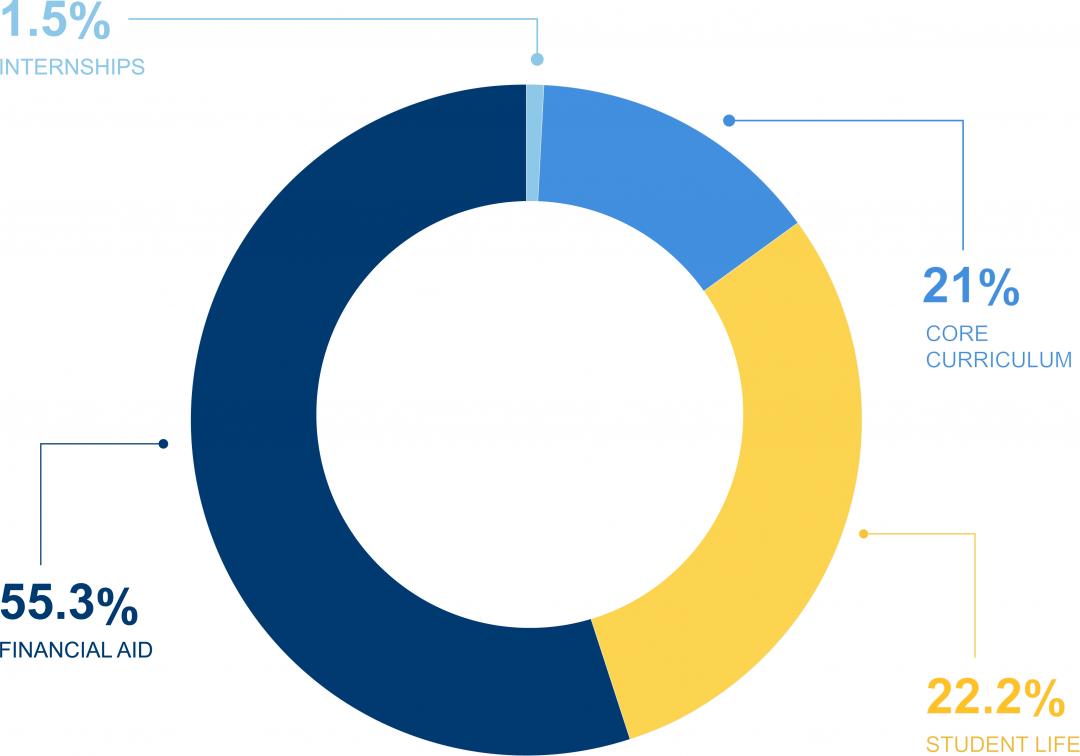 2021 Fund Pie Chart